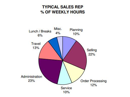 sales rep chart