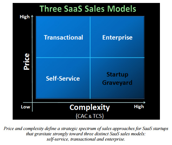 Three SaaS Sales Models