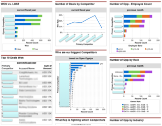 Salesforce dashboards