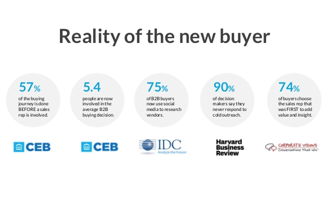reality of a new buyer