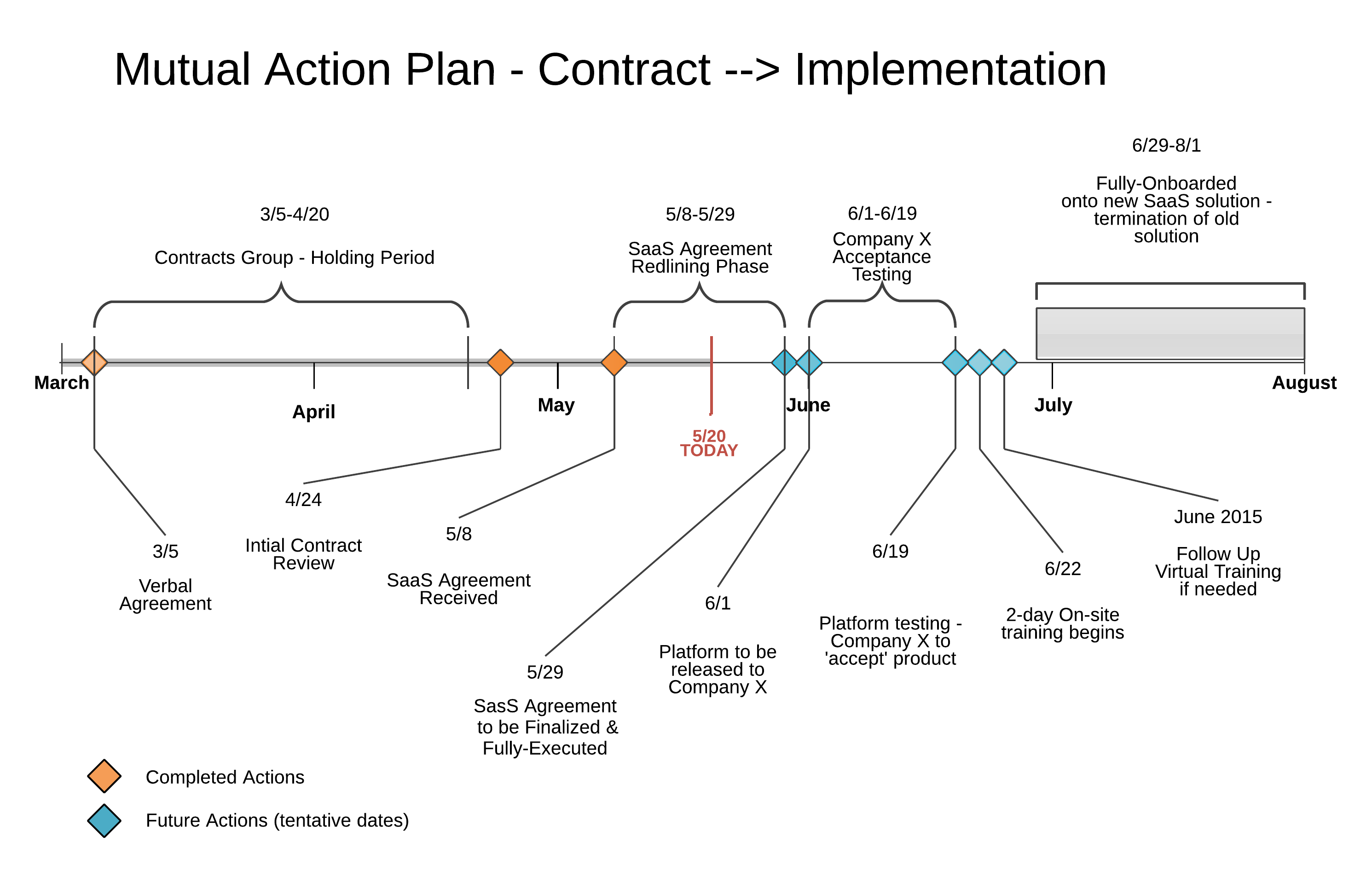 MAP Action Plan