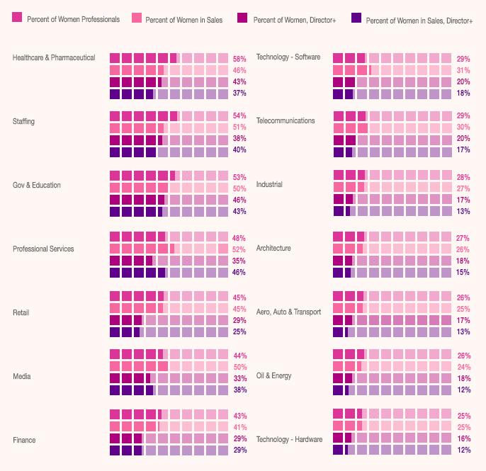 woman tech chart