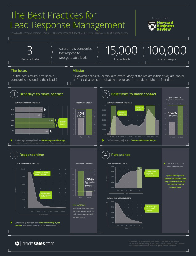 Lead Response Management infographic