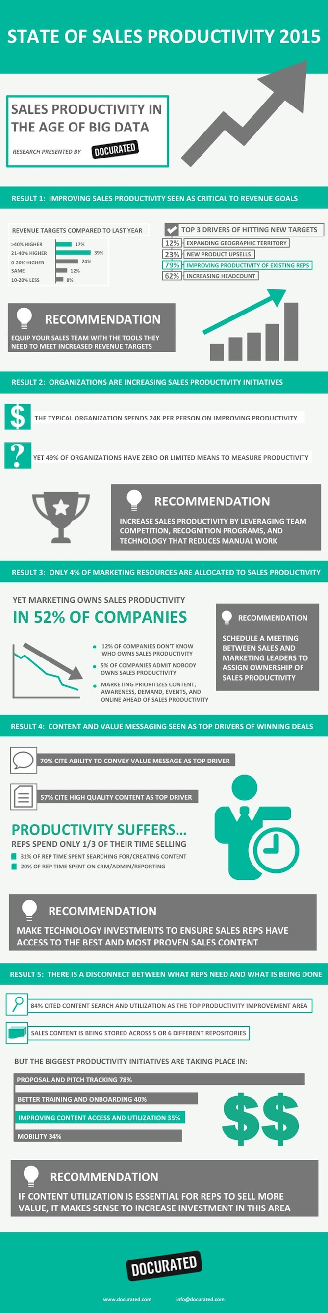 state of sales productivity infographic