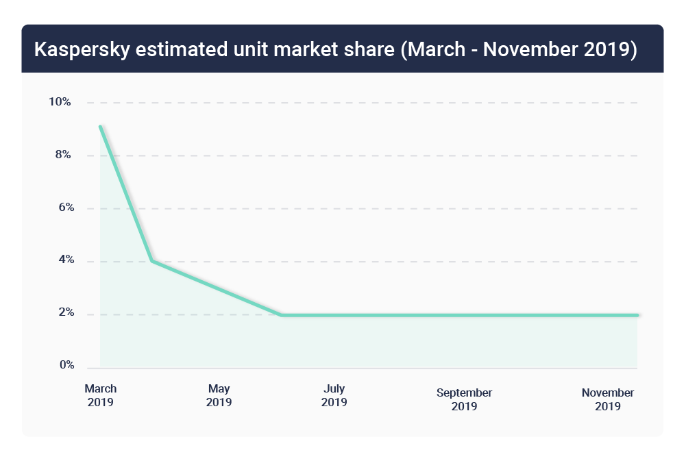 Kaspersky unit market share 2019