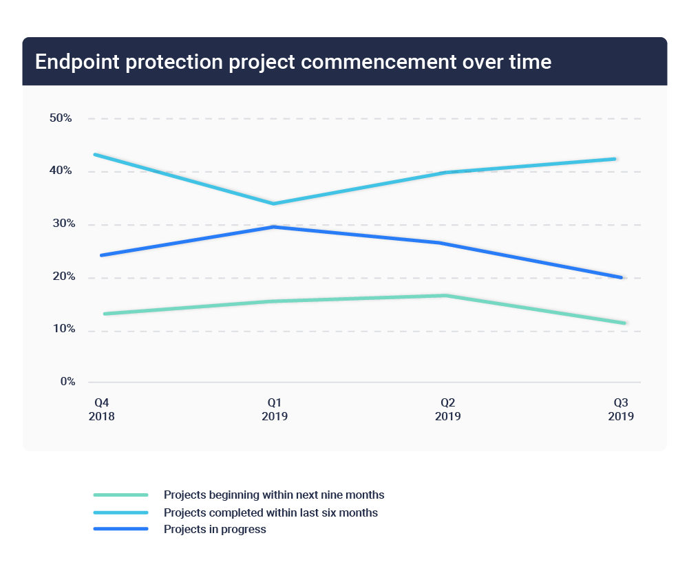 Endpoint protection project timelines