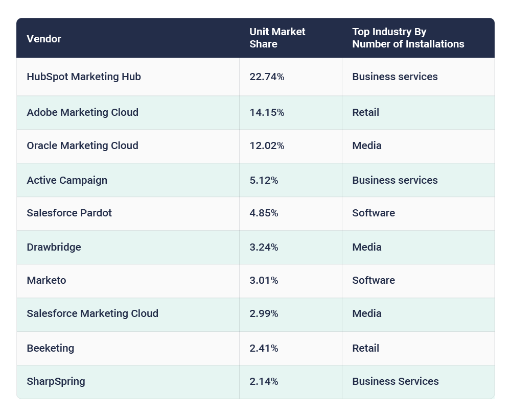 Overview of the leading marketing automation vendors by unit market share and their strongest industries.