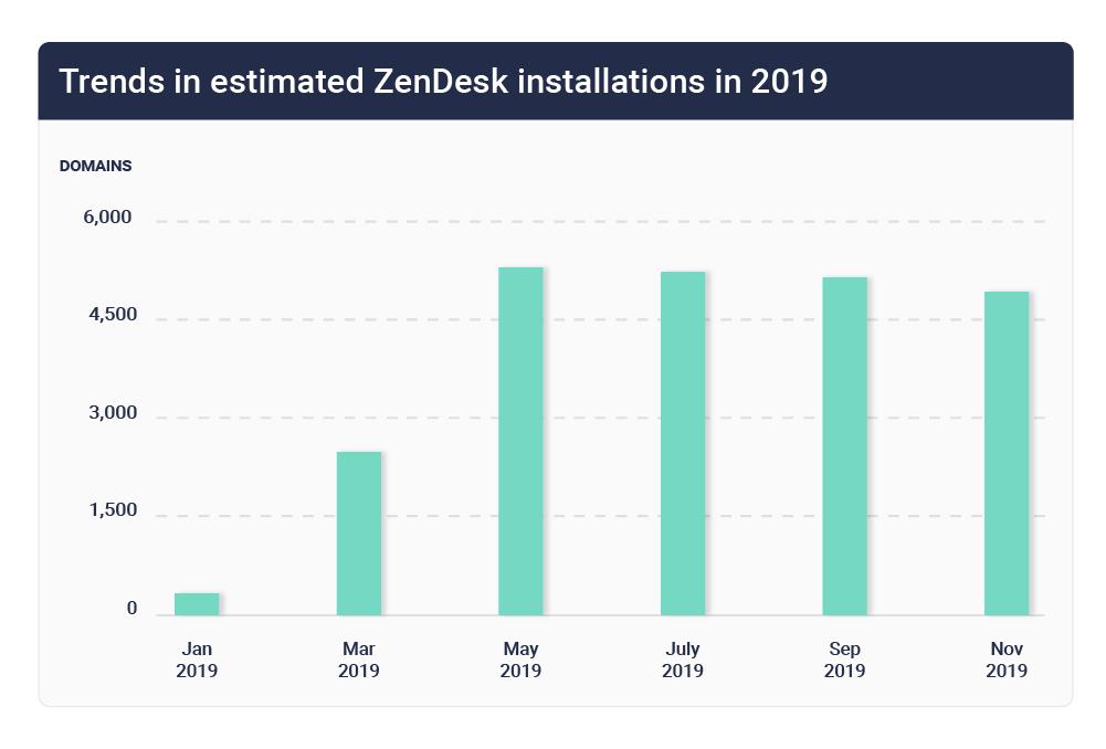 Zendesk market share trends 2019
