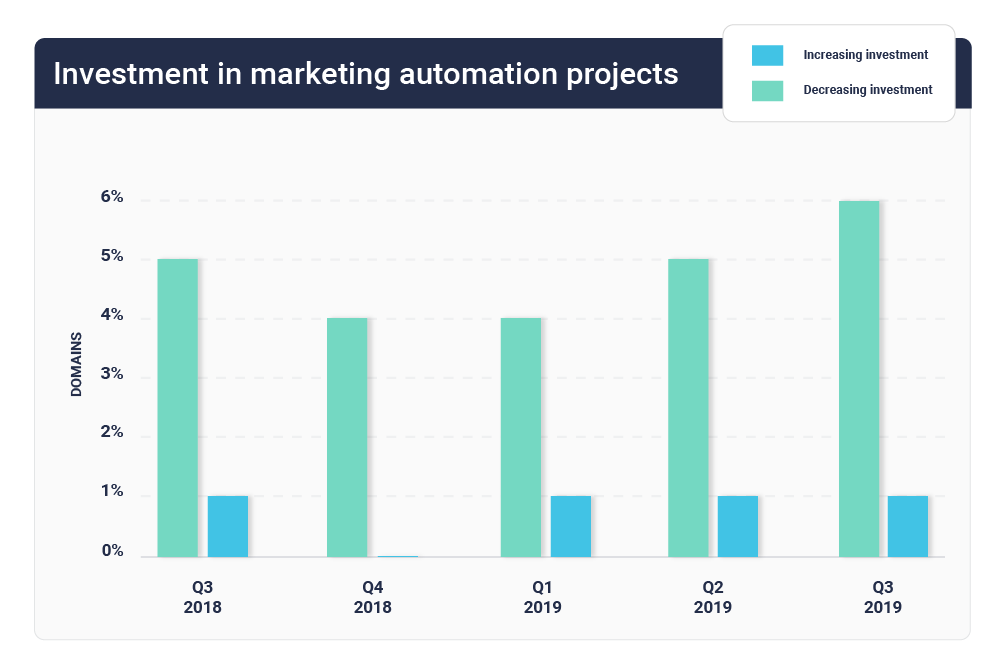 Marketing Automation Investment Trends