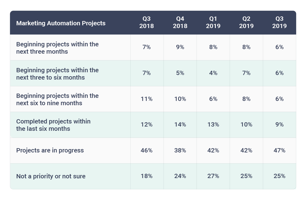Marketing Automation project trends