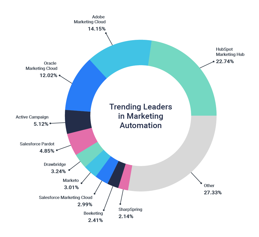 Marketing Automation Leaders