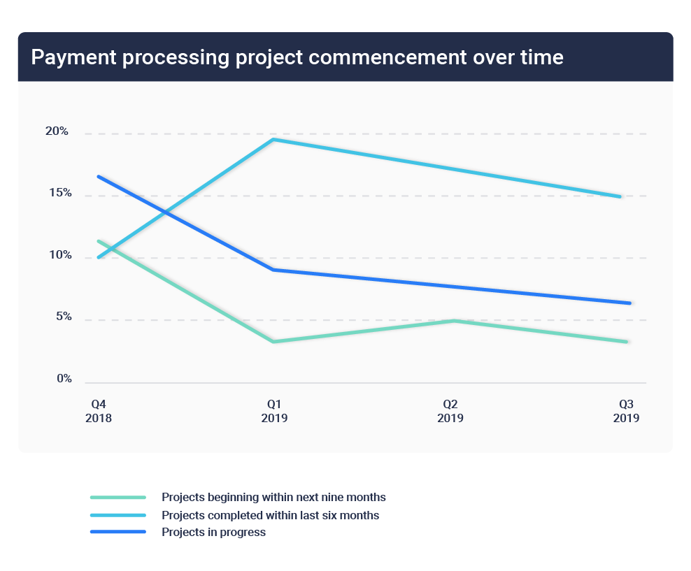 Payment processing project timelines
