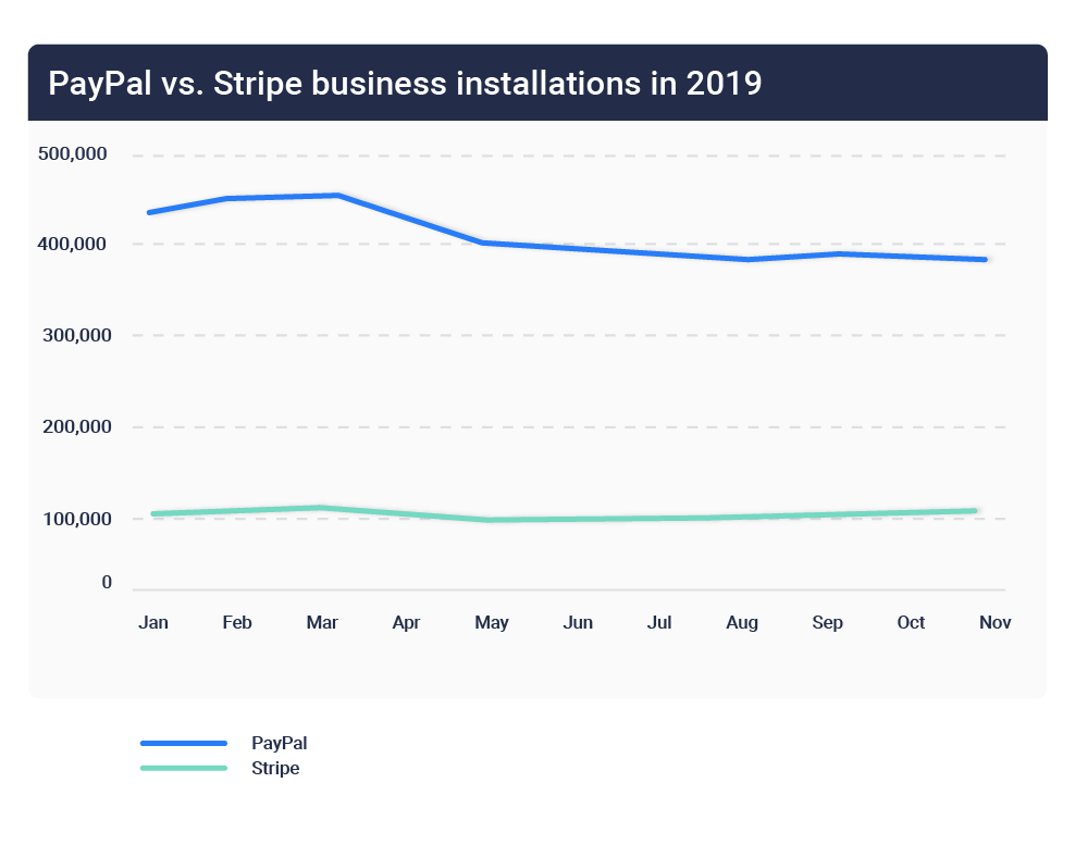 PayPal vs. Stripe installations 2019