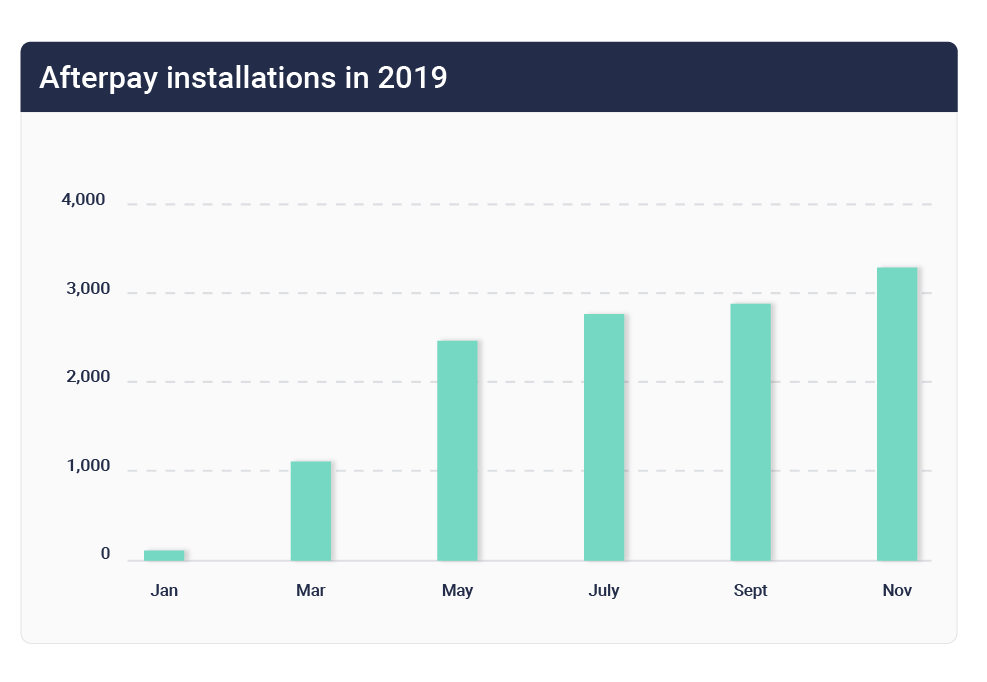 Afterpay installations 2019