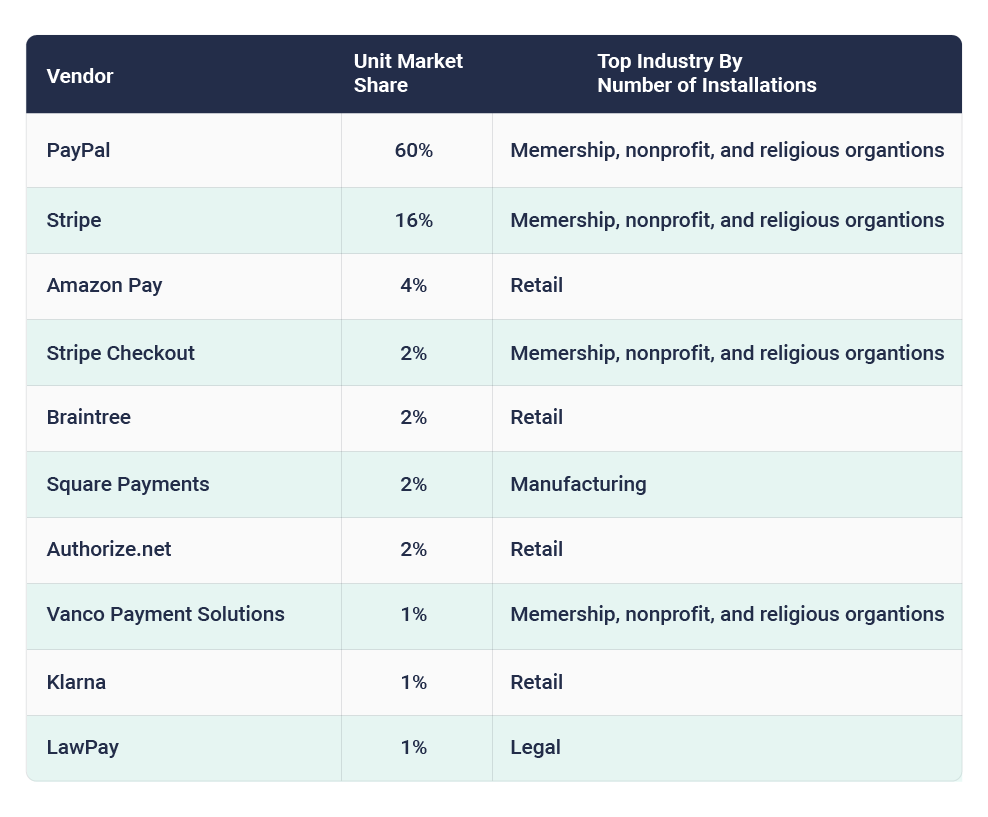 Payment processing market share by installations