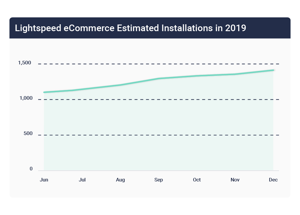 Lightspeed eCommerce platform installations