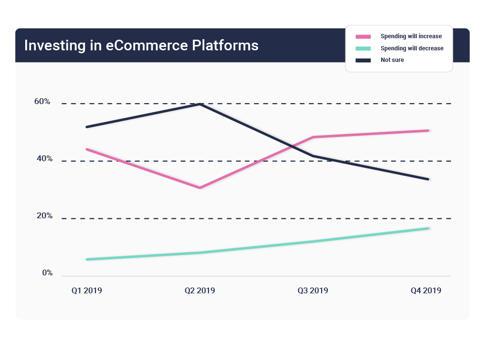 Spending patterns for eCommerce platforms
