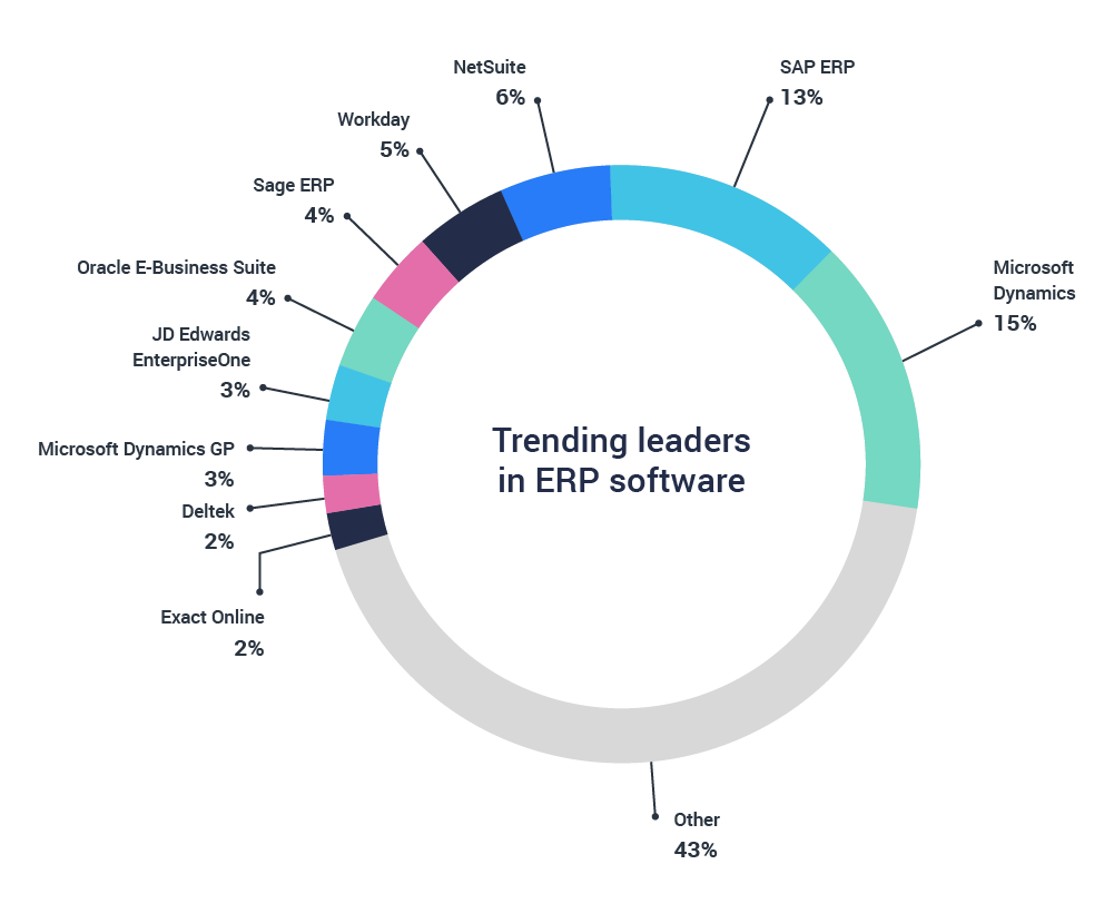 ERP software trending leaders