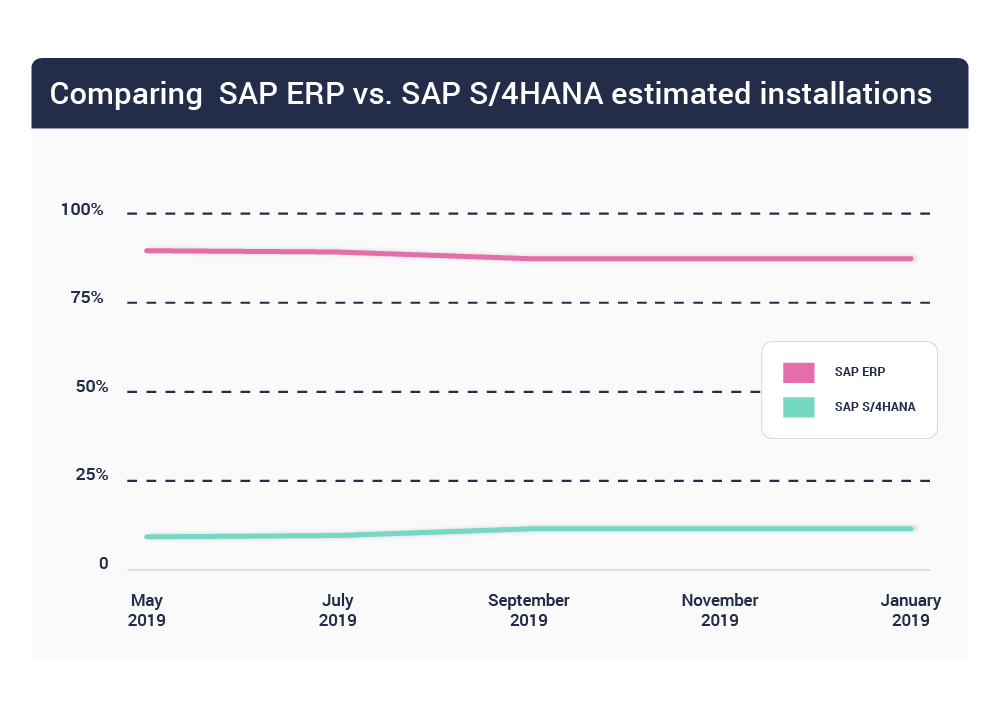 Comparing SAP ERP vs. SAP S/4 HANA installations