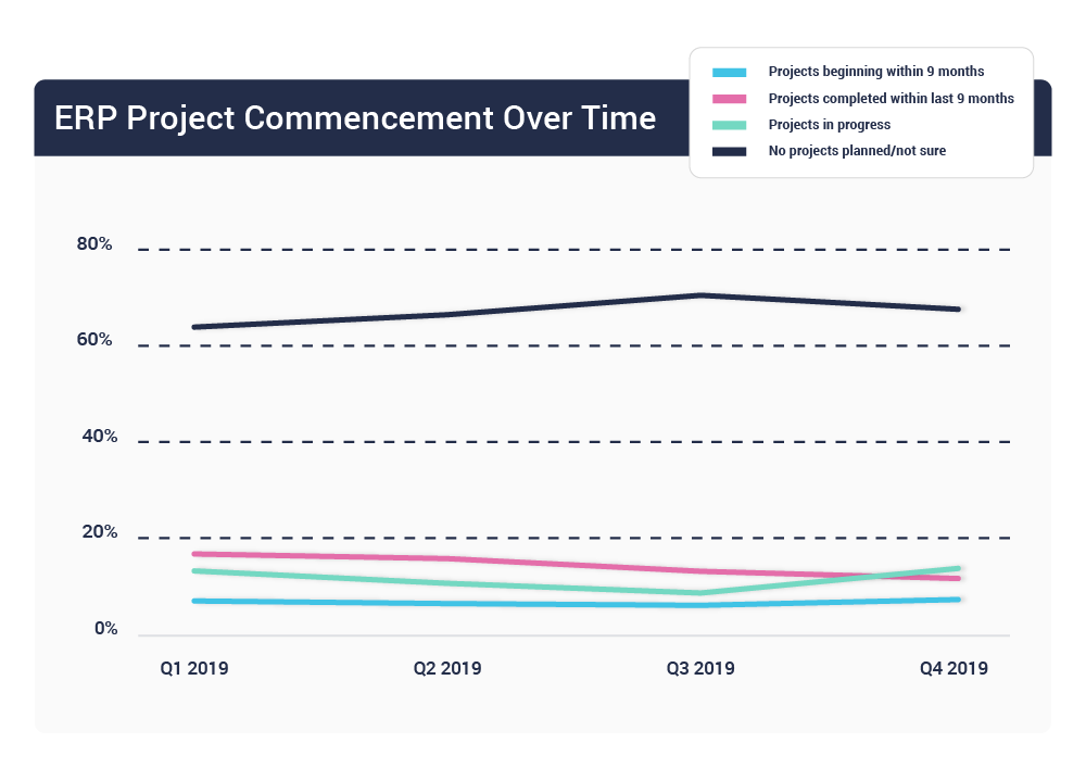ERP project commencement timelines