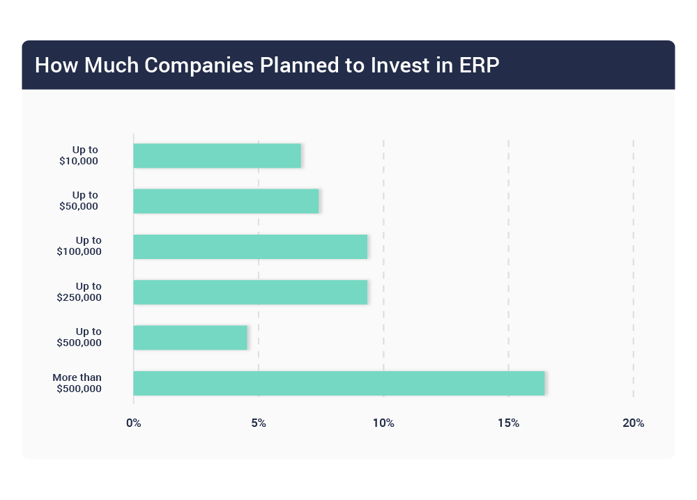 Anticipated spending on ERP software