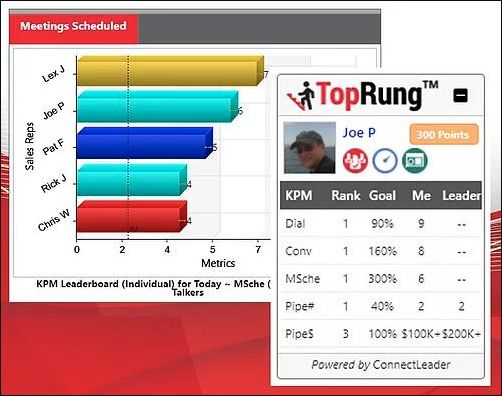 ConnectLeader Top Rung is a good sales gamification software tool