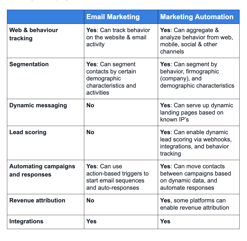 This chart shows the difference between marketing automation and email marketing systems, including features like lead scoring dynamic messaging