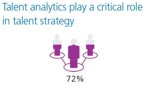 72% say talent analytics play a critical role in talent strategy