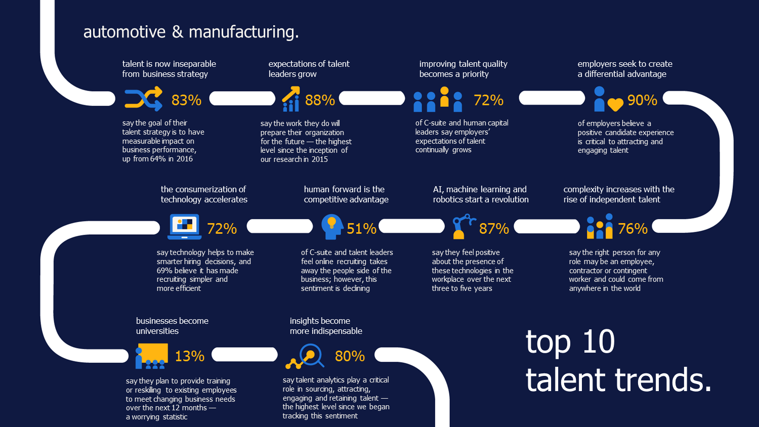 RandstadSourceright_TalentTrends_2018_automotive-manufacturing