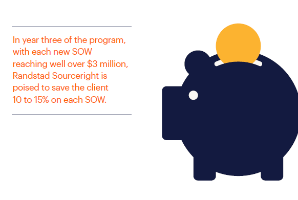 With each new SOW reaching well over $3M, the client is poised to save 10 to 15% on each SOW.