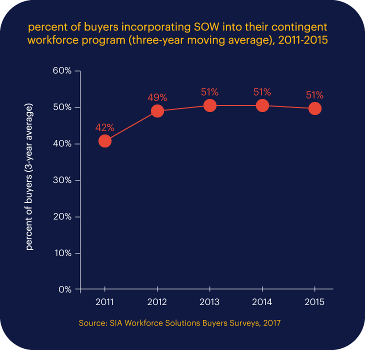 % of buyers incorporating SOW into their contingent workforce program (source: SIA Workforce Solutions Buyers Surveys, 2017)