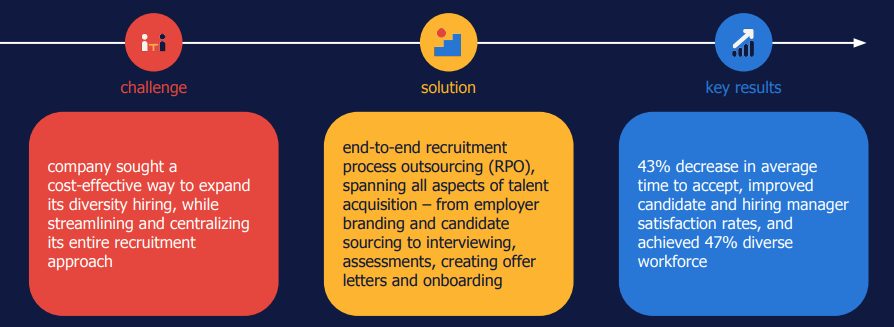 RPO case study: chemical manufacturer transforms entire talent acquisition process with RPO.