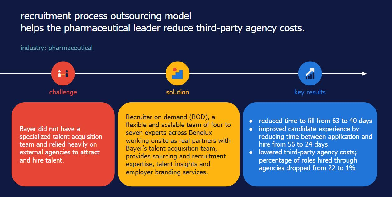 recruitment process outsourcing model helps the pharmaceutical leader reduce third-party agency costs.