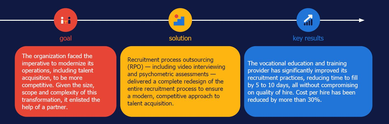 Randstad Sourceright RPO case study education HR tech
