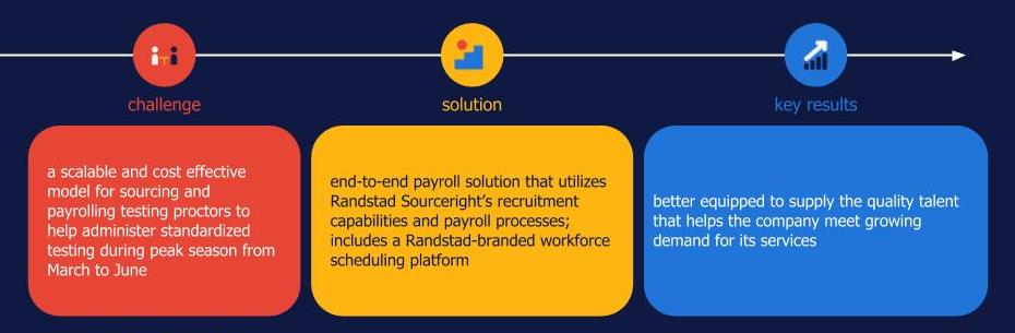 randstad sourceright payroll case study education sourcing