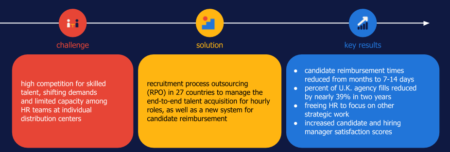 Randstad Sourceright RPO case study manufacturing