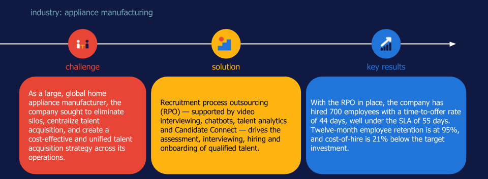 RPO case study manufacturing HR tech talent analytics
