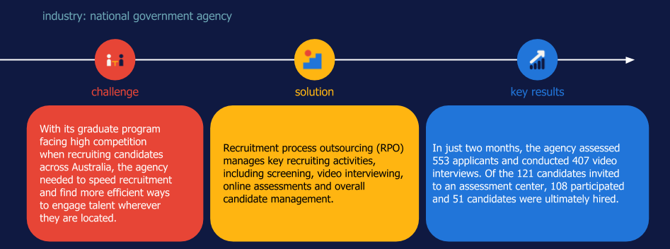 Randstad Sourceright RPO case study graduate hiring government