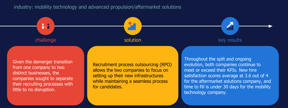 Randstad Sourceright RPO  case study automotive demerger