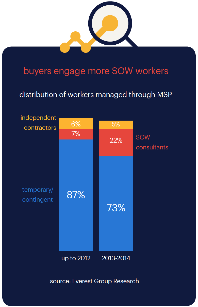 buyers engage more SOW workers (source: Everest Group Research)
