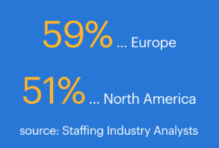 development of the SOW workforce (source: Staffing Industry Analysts)