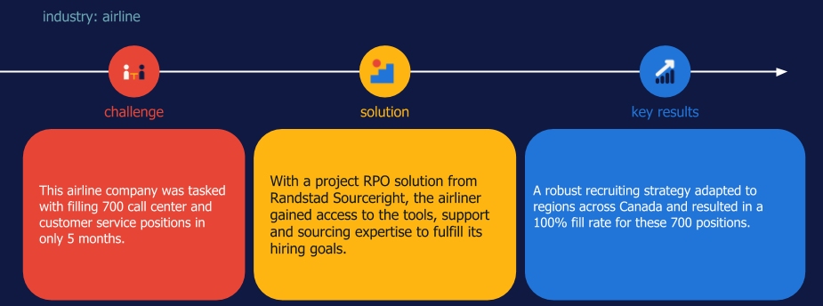 project RPO case study strategic sourcing and recruitment