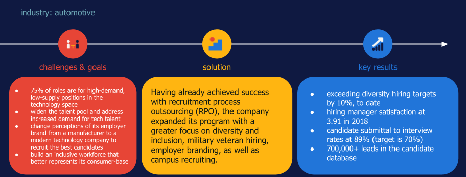 Randstad Sourceright RPO case study automotive diversity hiring
