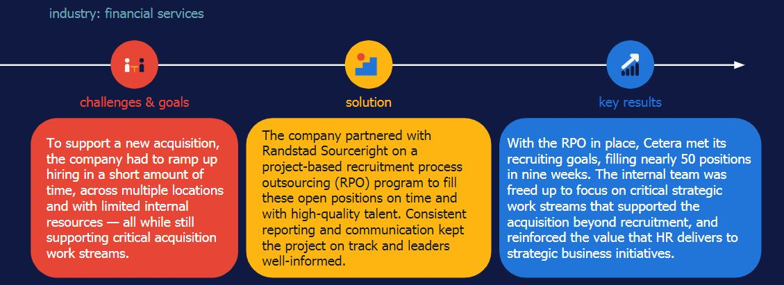 Randstad Sourceright Cetera Financial case study project RPO