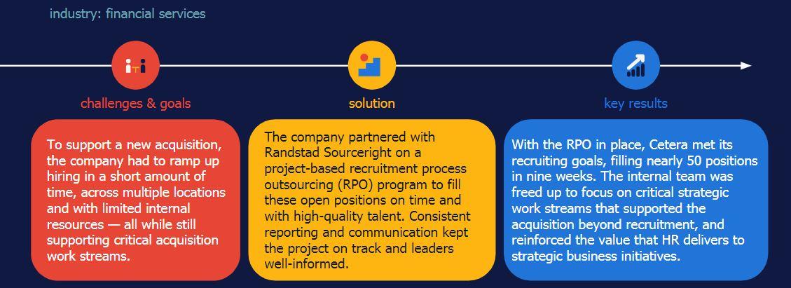 Randstad Sourceright Cetera Financial case study project RPO