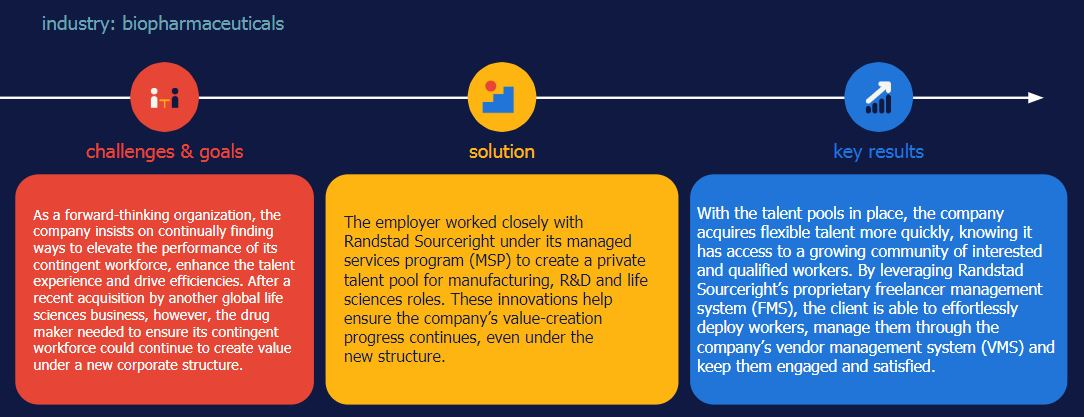 Randstad Sourceright MSP 3.0 case study talent pooling biopharma