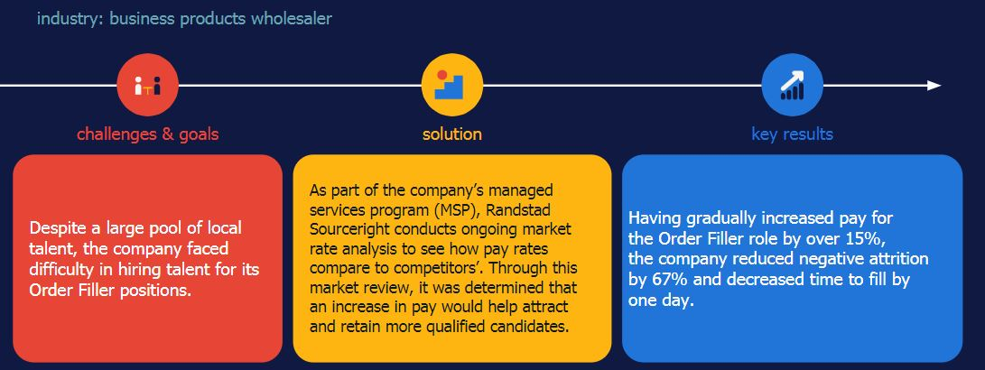 Randstad Sourceright MSP case study wholesaler talent retention