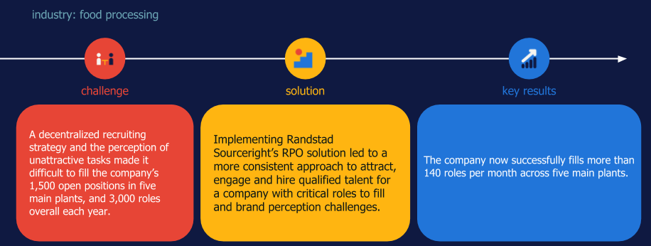 Randstad Sourceright RPO case study food processing decentralized recruitment
