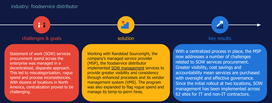 Randstad Sourceright MSP case study SOW expansion