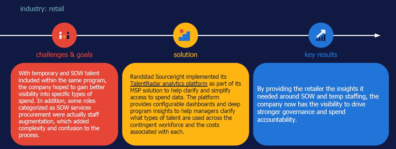 Randstad Sourceright MSP 3.0 case study talent analytics